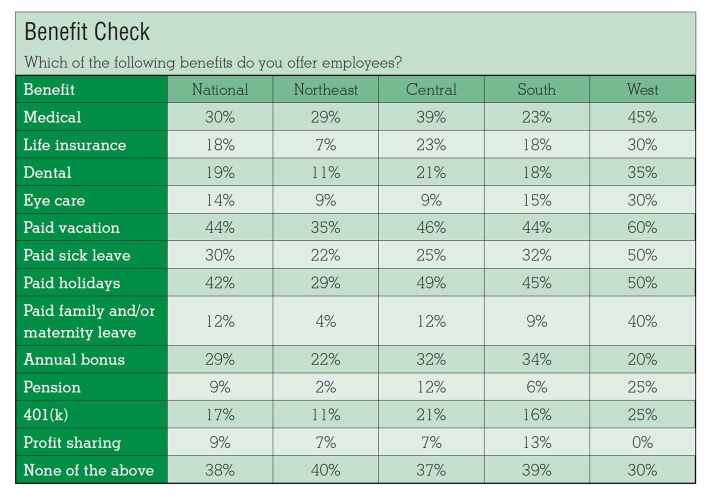 SOURCE: Turf's Compensation Survey