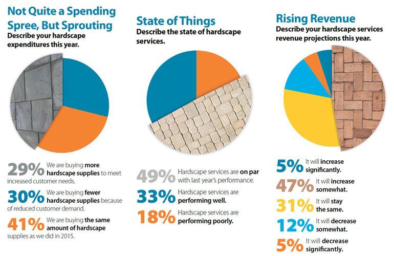 Hardscape survey charts