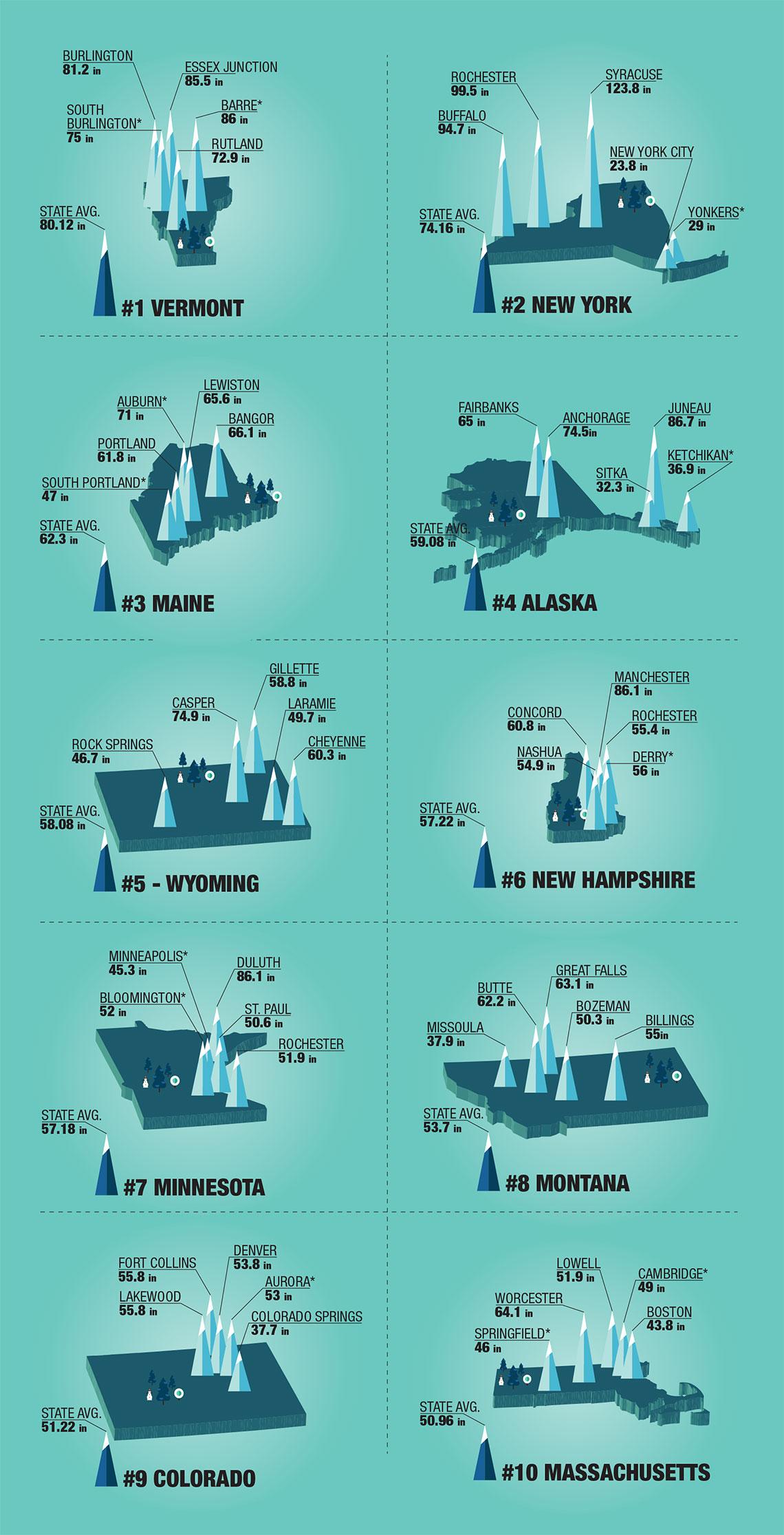 Top Ten Snow States